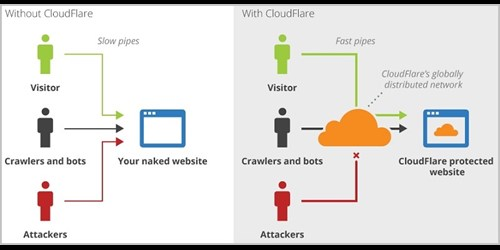 Cloudflare sit between your website and the Internet